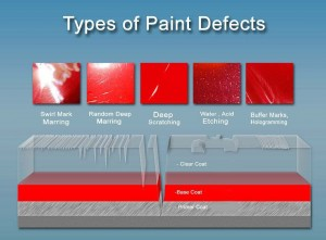 types_of_paint_defects